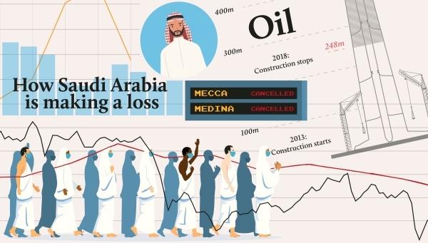 Saudi Arabia's economic crisis, explained in graphics